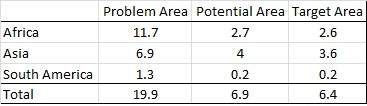 The Problem Area', 'Potential Area' and 'Target Area' per continent